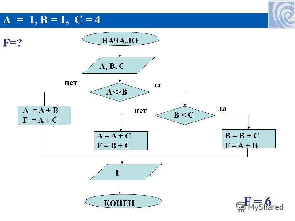 НАЧАЛО AB A, B, C A = A + C F = B + C F КОНЕЦ B = B + C F = A + B B < C A = A + B F = A + C нет да A = 1, B = 1, C = 4 F=? F = 6