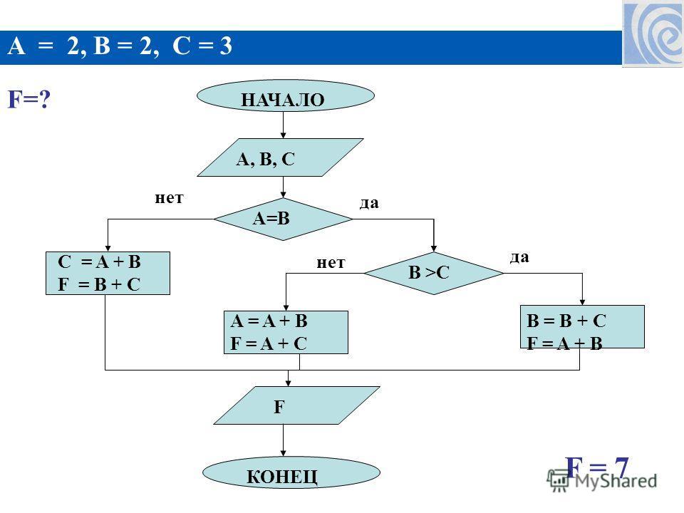 A = 2, B = 2, C = 3 F=? НАЧАЛО A=B A, B, C A = A + B F = A + C F КОНЕЦ B = B + C F = A + B B >C C = A + B F = B + C нет да F = 7