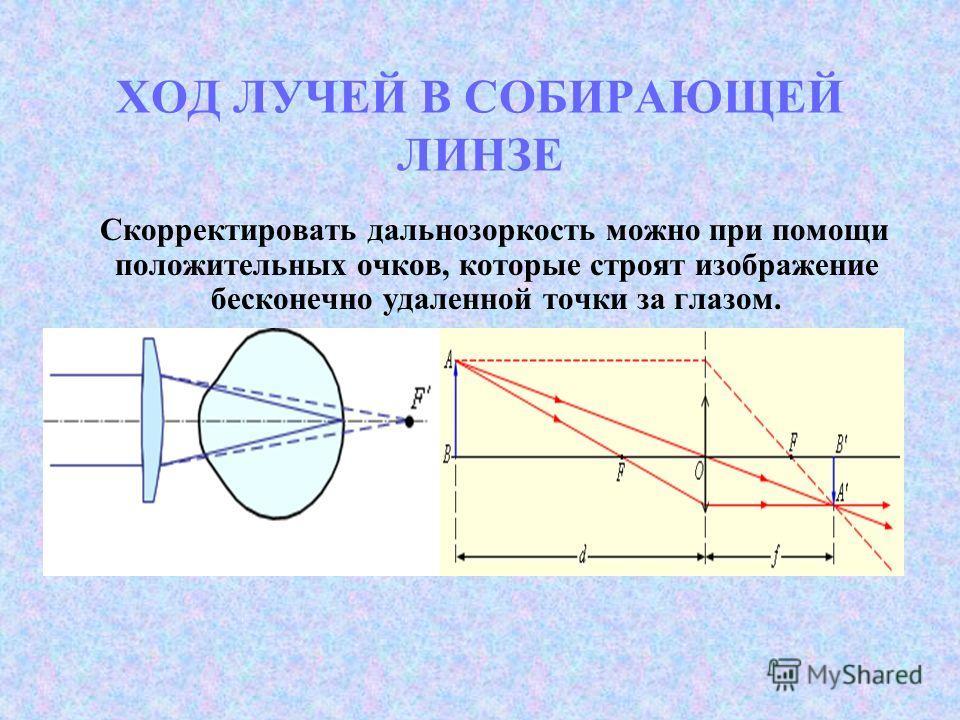 ХОД ЛУЧЕЙ В СОБИРАЮЩЕЙ ЛИНЗЕ Скорректировать дальнозоркость можно при помощи положительных очков, которые строят изображение бесконечно удаленной точки за глазом.