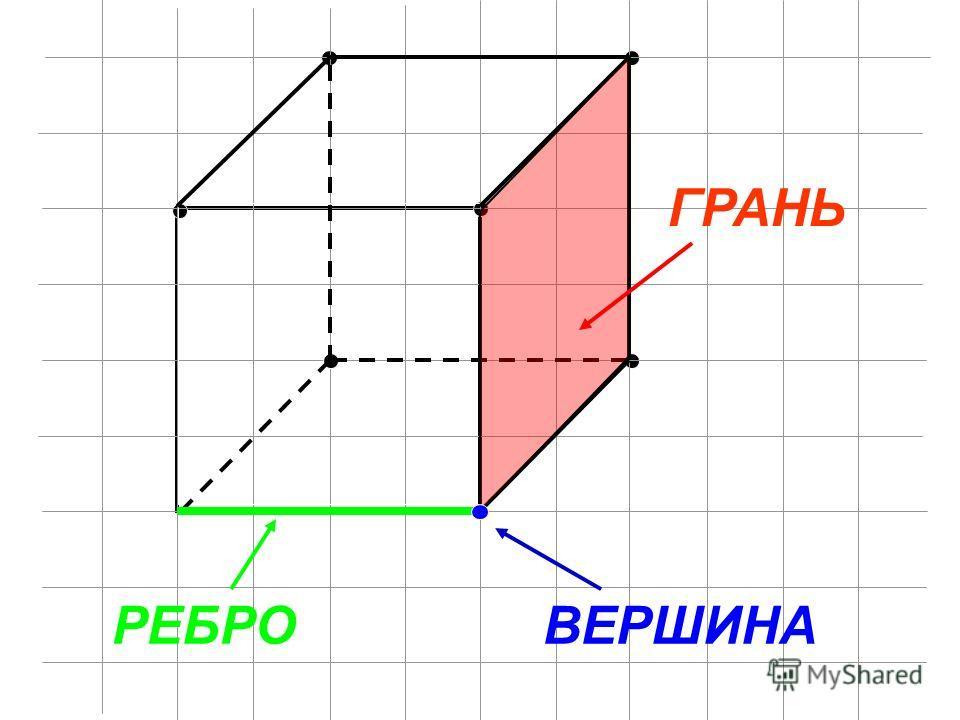 ГРАНЬ РЕБРОВЕРШИНА