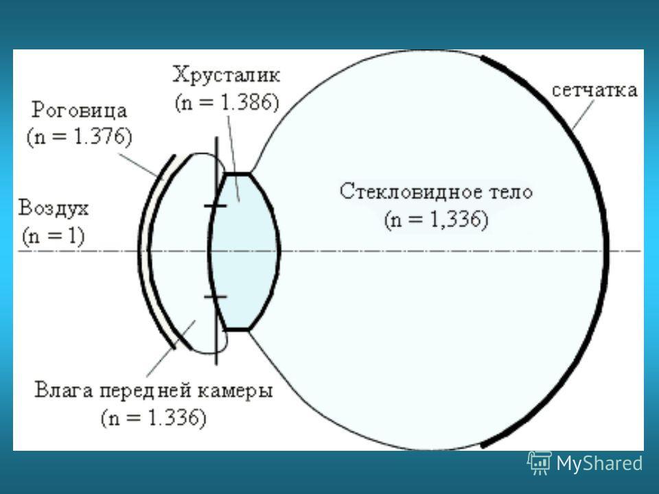 Ход лучей в оптической системе глаза