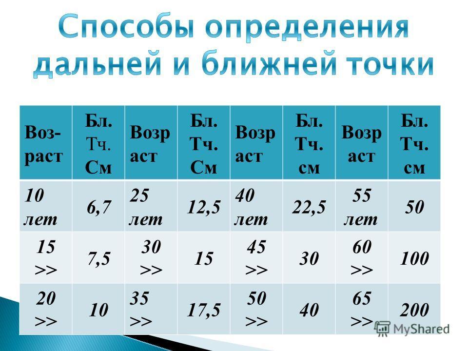 Воз- раст Бл. Тч. См Возр аст Бл. Тч. См Возр аст Бл. Тч. см Возр аст Бл. Тч. см 10 лет 6,7 25 лет 12,5 40 лет 22,5 55 лет 50 15 >> 7,5 30 >> 15 45 >> 30 60 >> 100 20 >> 10 35 >> 17,5 50 >> 40 65 >> 200