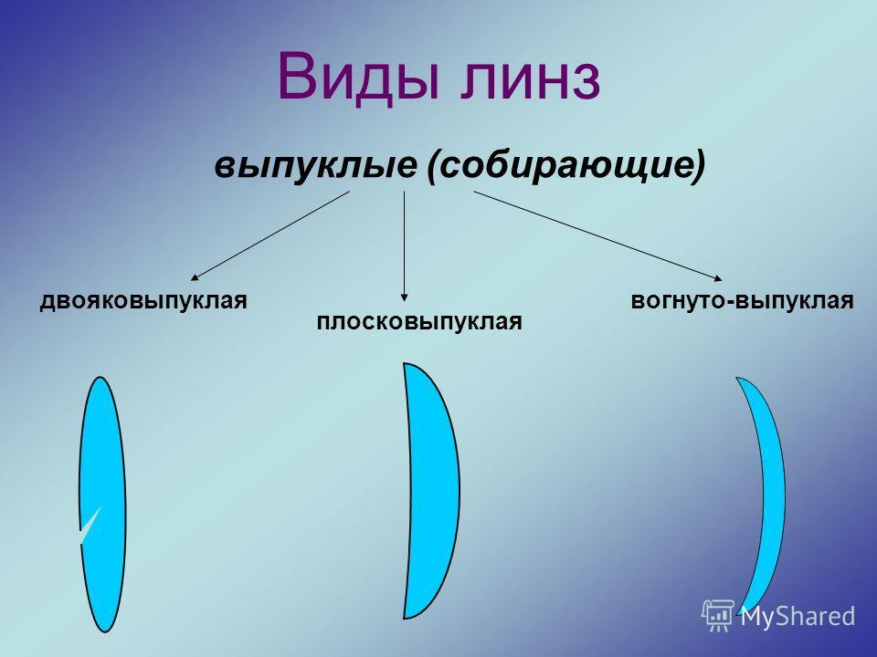 Виды линз двояковыпуклая плосковыпуклая вогнуто-выпуклая выпуклые (собирающие)