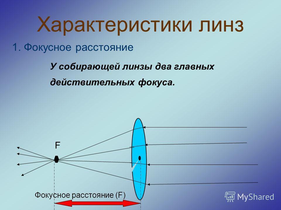 Характеристики линз 1. Фокусное расстояние У собирающей линзы два главных действительных фокуса. F Фокусное расстояние (F)