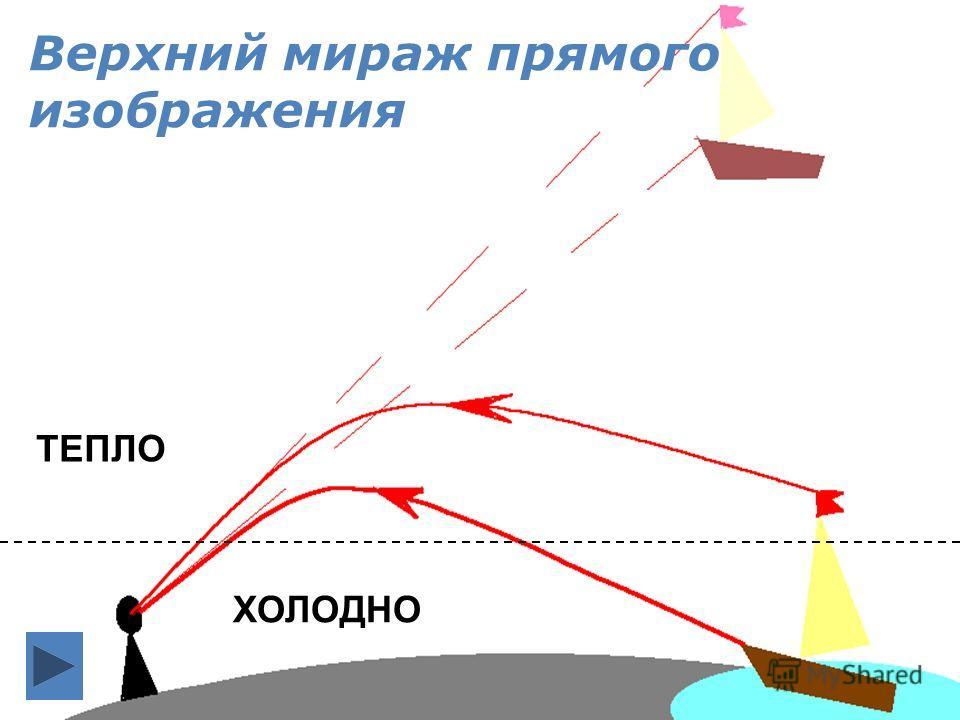 Верхний мираж прямого изображения ХОЛОДНО ТЕПЛО