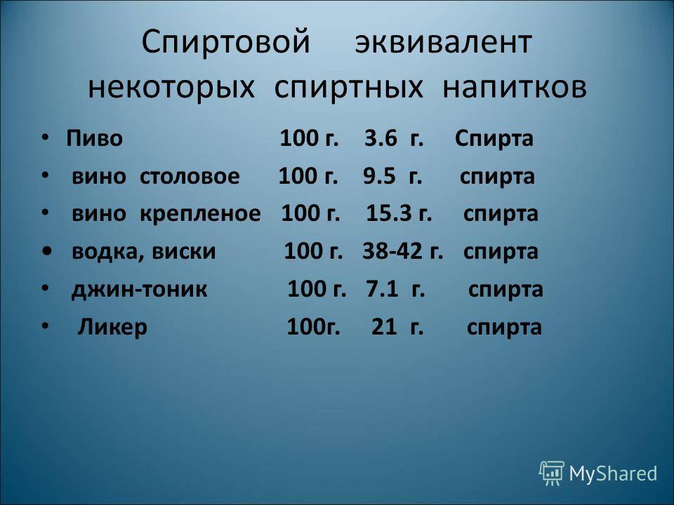 Спиртовой эквивалент некоторых спиртных напитков Пиво 100 г. 3.6 г. Спирта вино столовое 100 г. 9.5 г. спирта вино крепленое 100 г. 15.3 г. спирта водка, виски 100 г. 38-42 г. спирта джин-тоник 100 г. 7.1 г. спирта Ликер 100г. 21 г. спирта