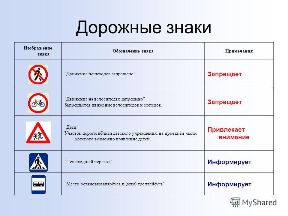 Дорожные знаки Изображение знака Обозначение знакаПримечания