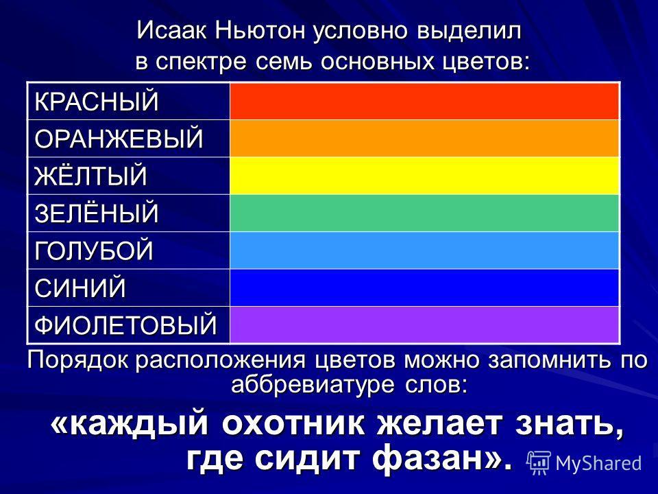 Исаак Ньютон условно выделил в спектре семь основных цветов: в спектре семь основных цветов: Порядок расположения цветов можно запомнить по аббревиатуре слов: «каждый охотник желает знать, где сидит фазан». КРАСНЫЙ ОРАНЖЕВЫЙ ЖЁЛТЫЙ ЗЕЛЁНЫЙ ГОЛУБОЙ СИ