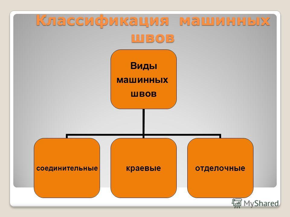 Классификация машинных швов Виды машинных швов соединительныекраевыеотделочные