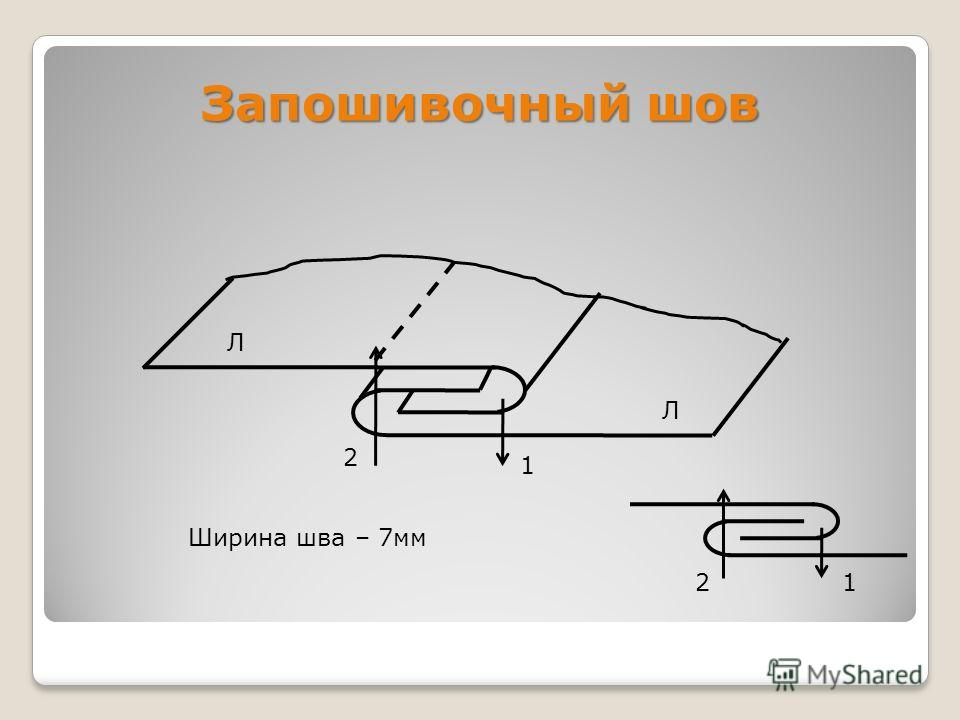 Запошивочный шов 21 1 2 Ширина шва – 7мм Л Л