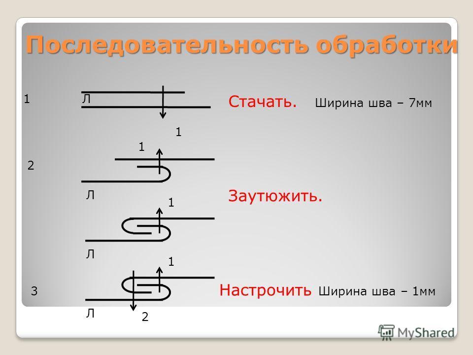 Последовательность обработки Стачать. Ширина шва – 7мм 1 Л 2 Заутюжить. ЛЛ 3 Л Настрочить Ширина шва – 1мм 1 1 1 1 2
