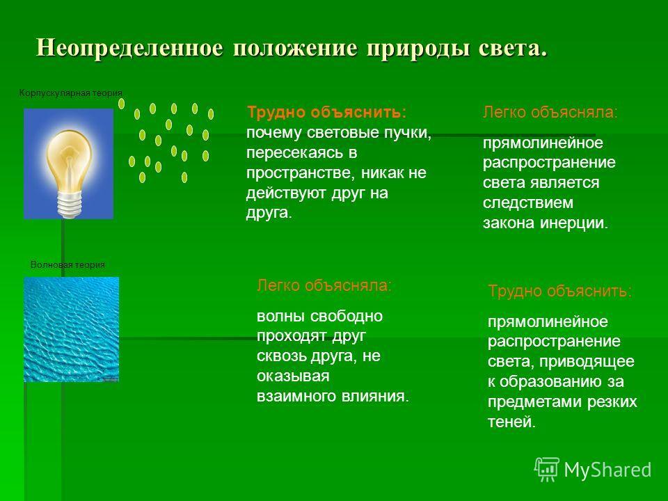 Неопределенное положение природы света. Трудно объяснить: почему световые пучки, пересекаясь в пространстве, никак не действуют друг на друга. Корпускулярная теория Волновая теория Легко объясняла: волны свободно проходят друг сквозь друга, не оказыв