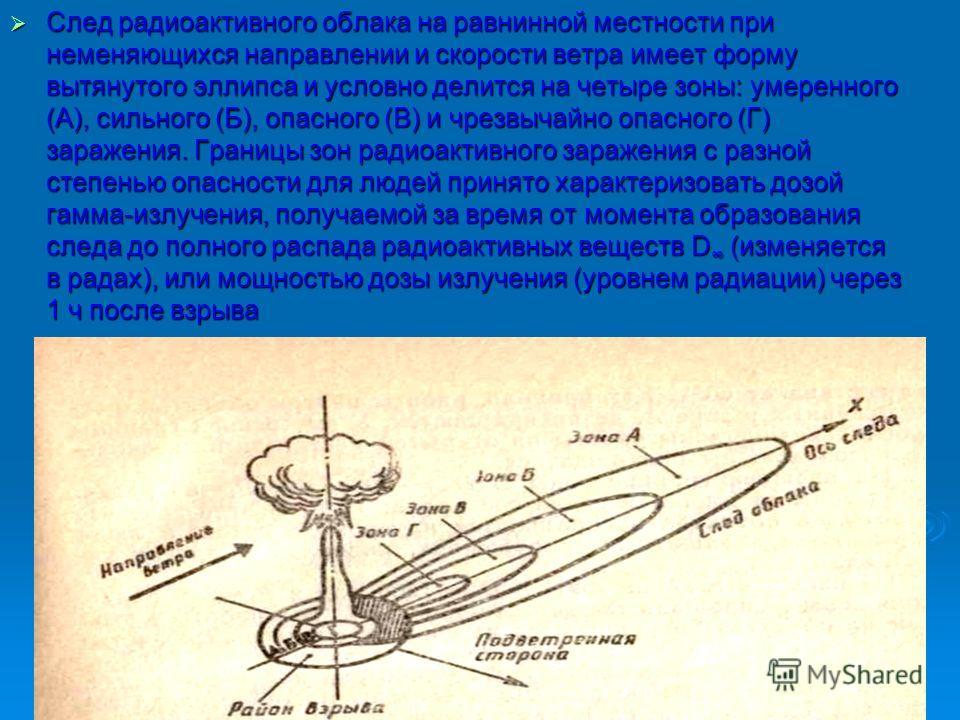 След радиоактивного облака на равнинной местности при неменяющихся направлении и скорости ветра имеет форму вытянутого эллипса и условно делится на четыре зоны: умеренного (А), сильного (Б), опасного (В) и чрезвычайно опасного (Г) заражения. Границы