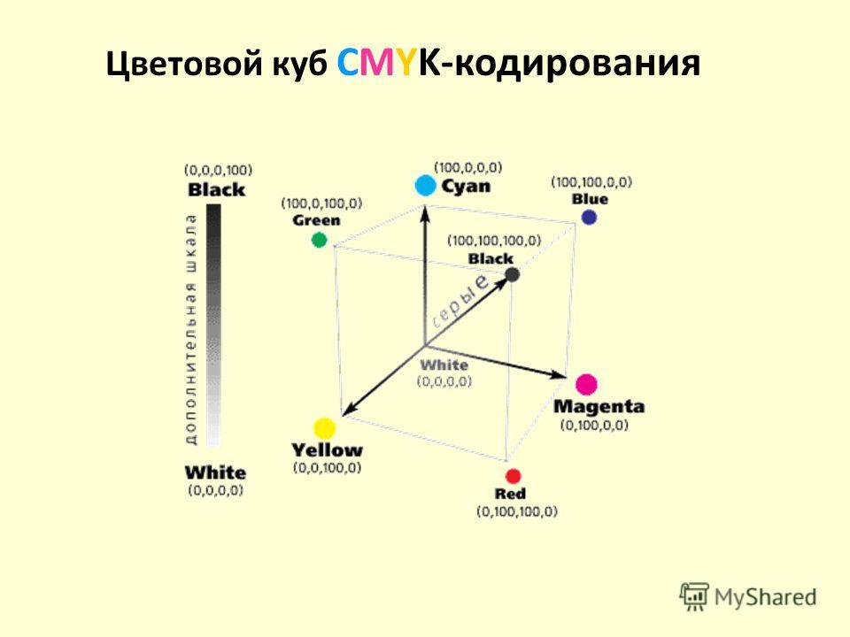 Цветовой куб СMYK-кодирования
