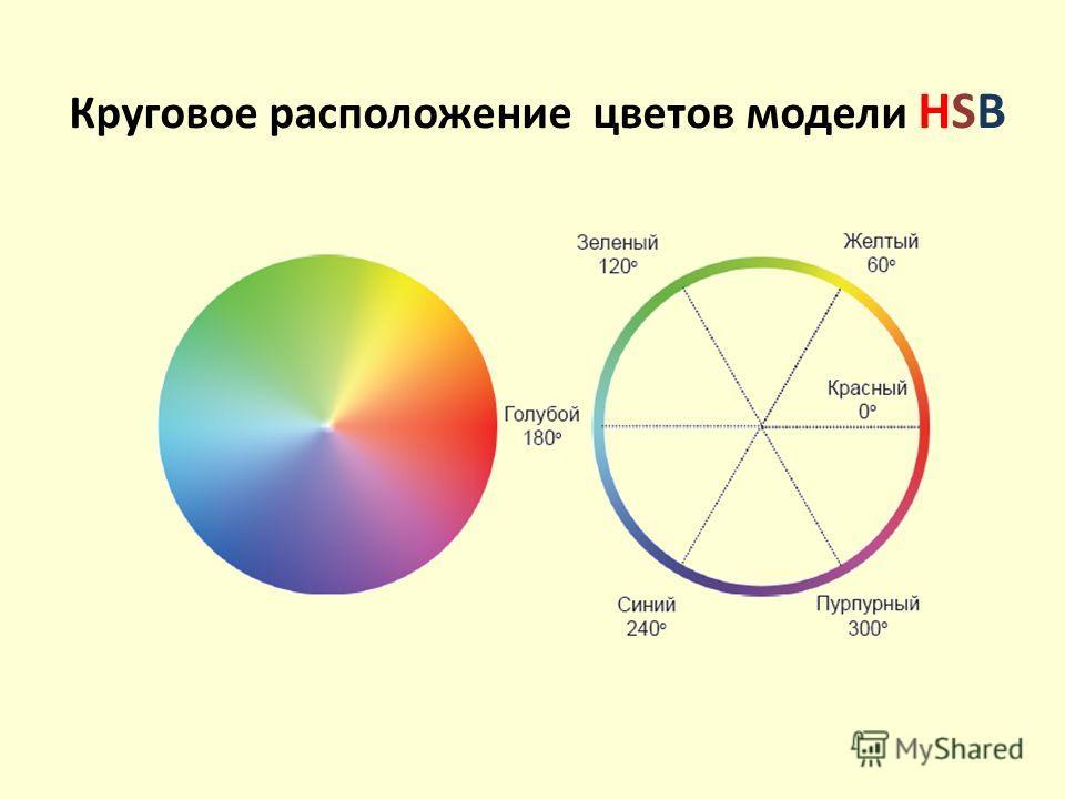 Круговое расположение цветов модели HSB
