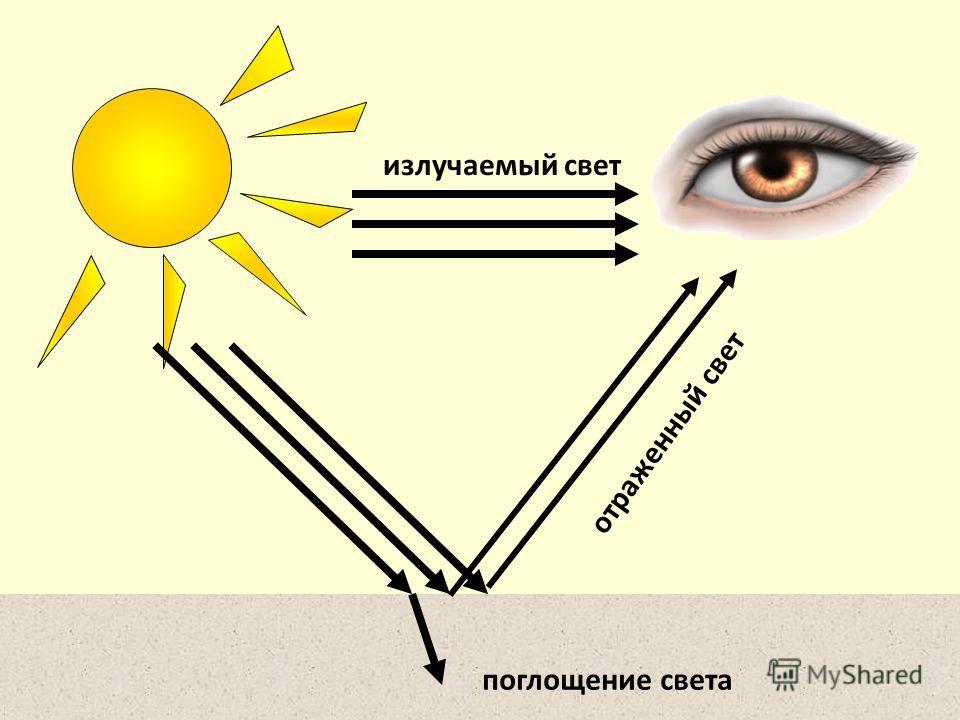 излучаемый свет отраженный свет поглощение света