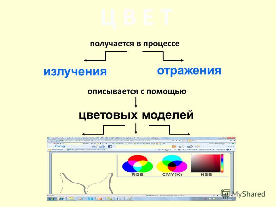 Ц В Е Т получается в процессе излучения описывается с помощью цветовых моделей отражения