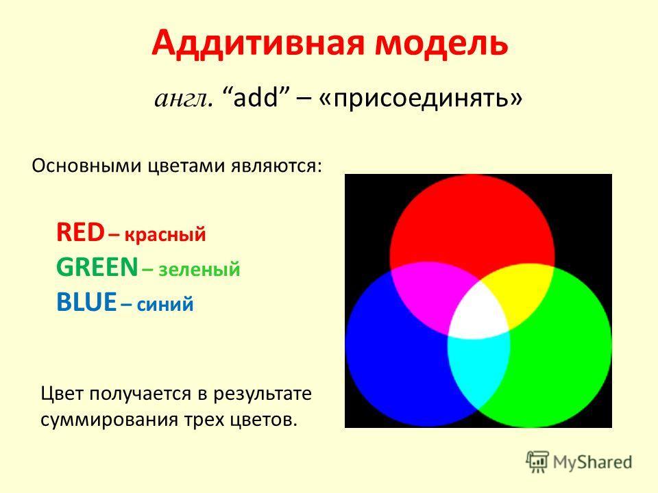 Аддитивная модель англ. add – «присоединять» RED – красный GREEN – зеленый BLUE – синий Цвет получается в результате суммирования трех цветов. Основными цветами являются: