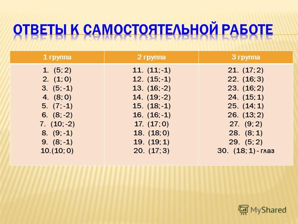 1 группа2 группа3 группа 1.(5; 2) 2.(1; 0) 3.(5; -1) 4.(8; 0) 5.(7; -1) 6.(8; -2) 7.(10; -2) 8.(9; -1) 9.(8; -1) 10.(10; 0) 11. (11; -1) 12. (15; -1) 13. (16; -2) 14. (19; -2) 15. (18; -1) 16. (16; -1) 17. (17; 0) 18. (18; 0) 19. (19; 1) 20. (17; 3)