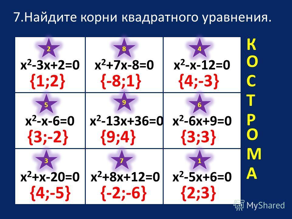 7.Найдите корни квадратного уравнения. х 2 -3х+2=0х 2 +7х-8=0х 2 -х-12=0 х 2 -13х+36=0 х 2 +8х+12=0х 2 +х-20=0 х 2 -х-6=0 х 2 -5х+6=0 х 2 -6х+9=0 1 {2;3} 2 {1;2} 3 {4;-5} 4 {4;-3} 5 {3;-2} 6 {3;3} 7 {-2;-6} 8 {-8;1} 9 {9;4} К О С Т О М А Р