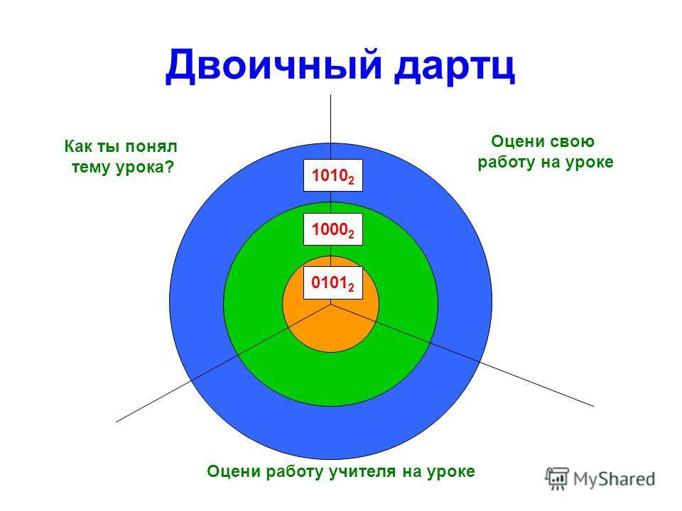 Двоичный дартц 1010 2 Как ты понял тему урока? Оцени свою работу на уроке Оцени работу учителя на уроке 1000 2 0101 2