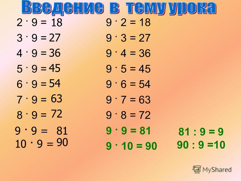 2 · 9 = 3 · 9 = 4 · 9 = 5 · 9 = 6 · 9 = 7 · 9 = 8 · 9 = 18 27 36 45 54 63 72 9 · 2 = 18 9 · 3 = 27 9 · 4 = 36 9 · 5 = 45 9 · 6 = 54 9 · 7 = 63 9 · 8 = 72 9 · 9 = 81 9 · 10 = 90 9 · 9 = 10 · 9 = 81 90 81 : 9 = 9 90 : 9 =10