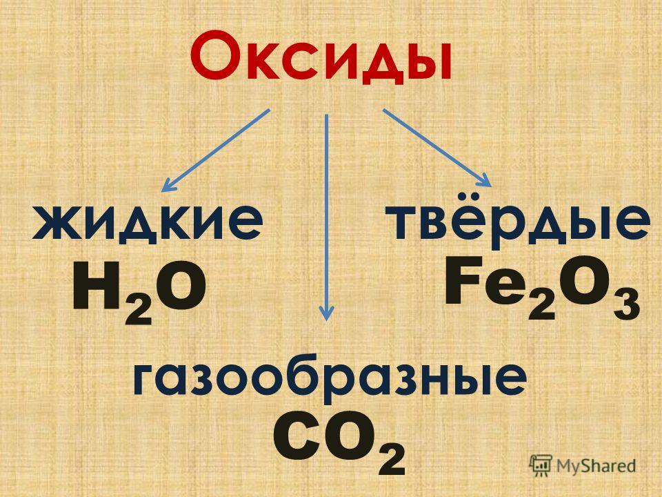Оксиды твёрдыежидкие газообразные CO 2 Fe 2 O 3 Н2OН2O