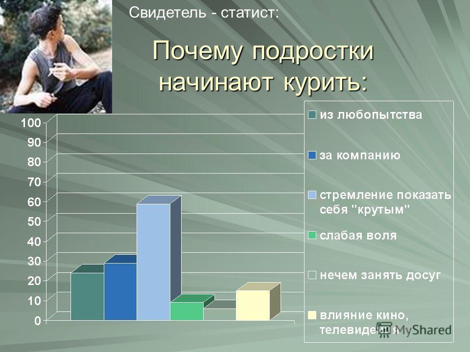 Почему подростки начинают курить: Свидетель - статист: