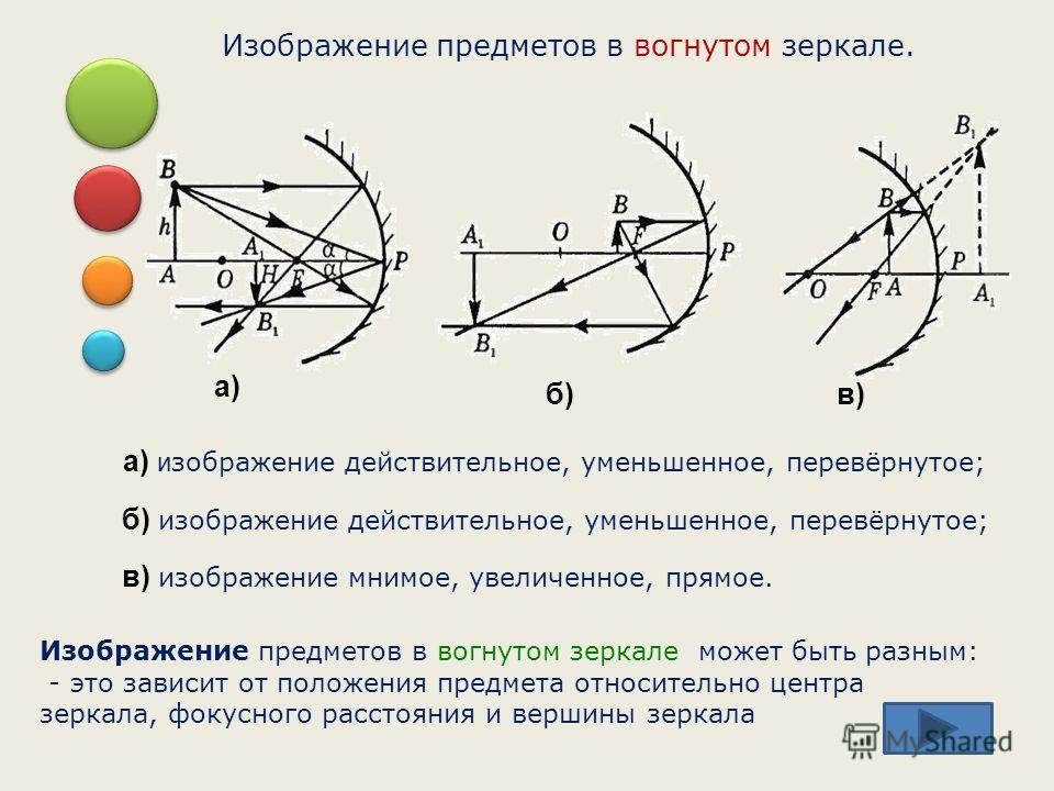 Изображение предметов в вогнутом зеркале. Изображение предметов в вогнутом зеркале может быть разным: - это зависит от положения предмета относительно центра зеркала, фокусного расстояния и вершины зеркала а) б)в) а) и зображение действительное, умен