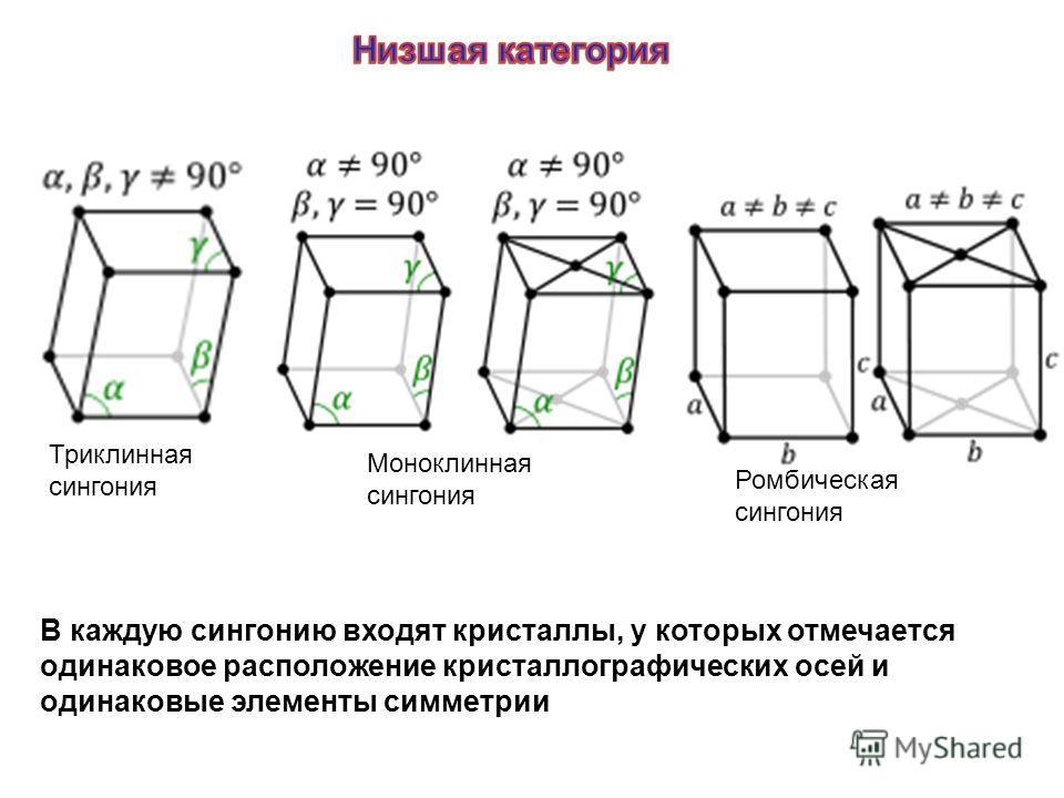 В каждую сингонию входят кристаллы, у которых отмечается одинаковое расположение кристаллографических осей и одинаковые элементы симметрии Триклинная сингония Моноклинная сингония Ромбическая сингония