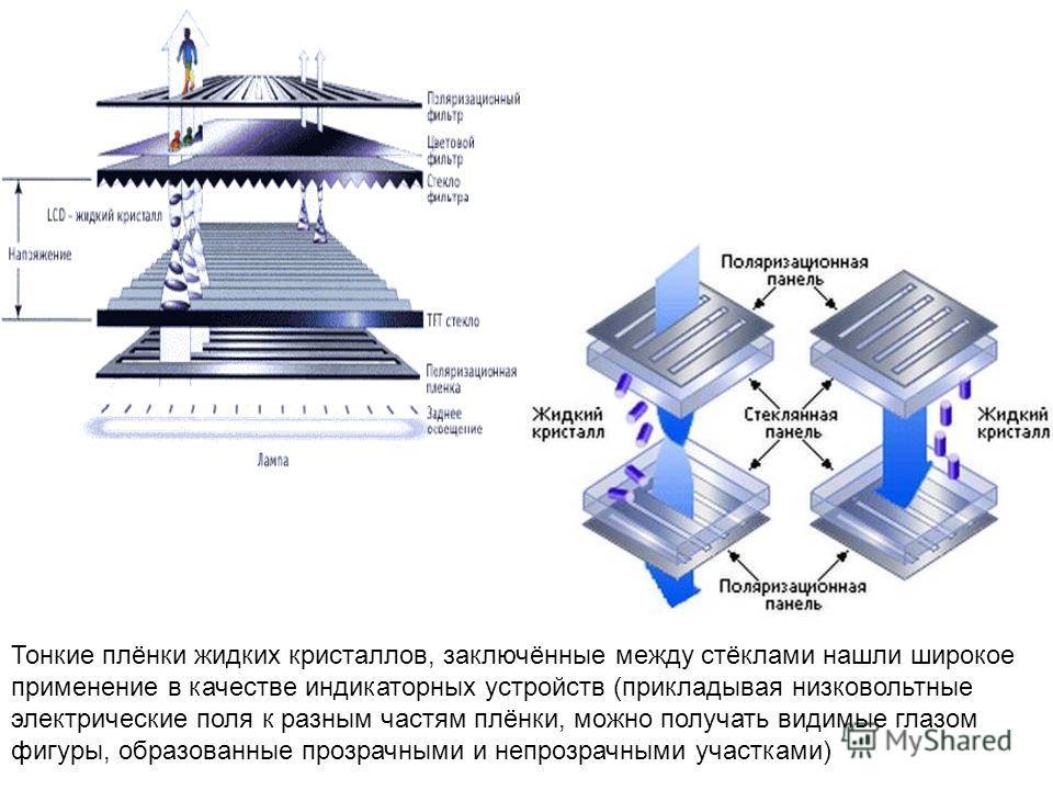 Тонкие плёнки жидких кристаллов, заключённые между стёклами нашли широкое применение в качестве индикаторных устройств (прикладывая низковольтные электрические поля к разным частям плёнки, можно получать видимые глазом фигуры, образованные прозрачным