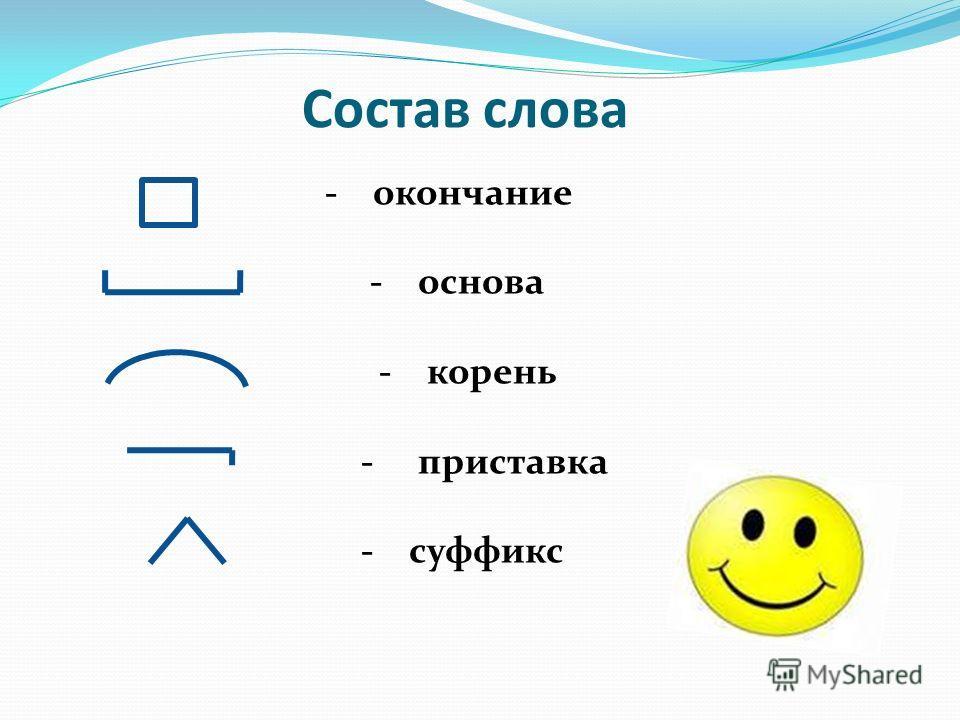 Состав слова - окончание - основа - корень - приставка - суффикс