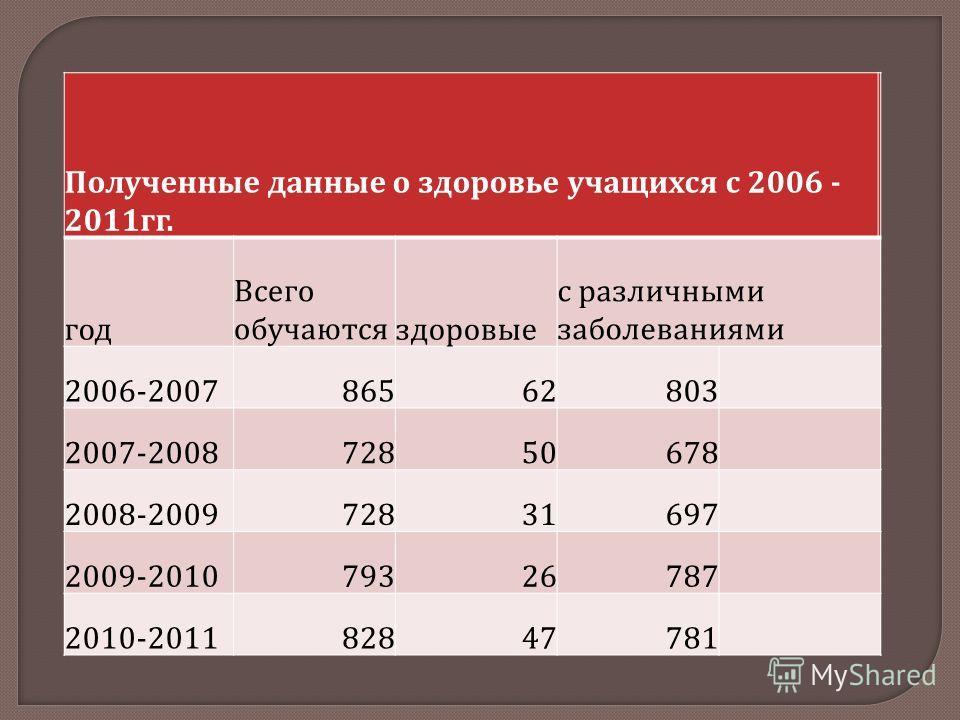 Полученные данные о здоровье учащихся с 2006 - 2011 гг. год Всего обучаютсяздоровые с различными заболеваниями 2006-200786562803 2007-200872850678 2008-200972831697 2009-201079326787 2010-201182847781