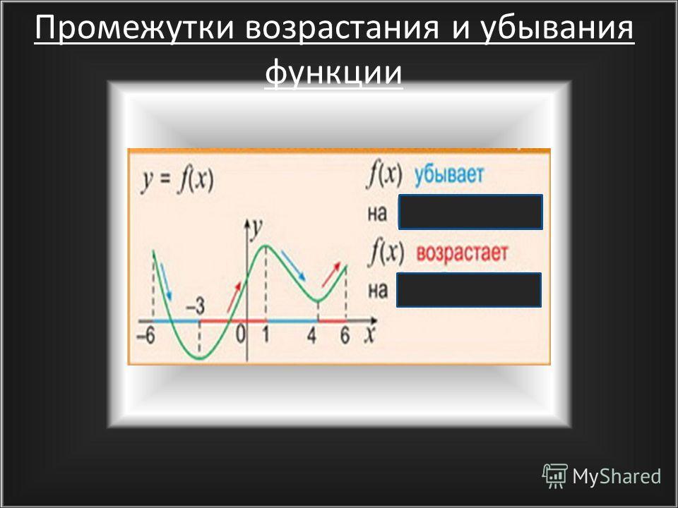 Возрастание и убывание функции Y=f(x) убывает на интервале (а;b) X 1 f(x 1 )>f(x 2 ); x 1, x 2 (a;b) опр X1X1 x2x2 f(x2)f(x2) f(x1)f(x1) а b x 0