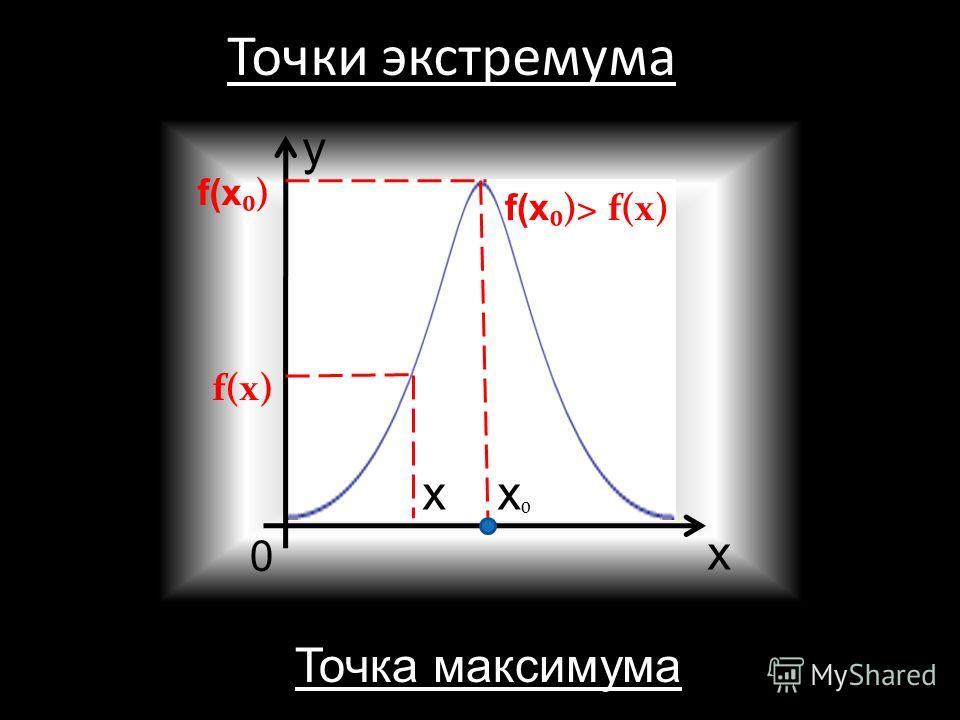 Достаточные признаки возрастания и убывания функции α то функция убывает на интервале (a;b) x y
