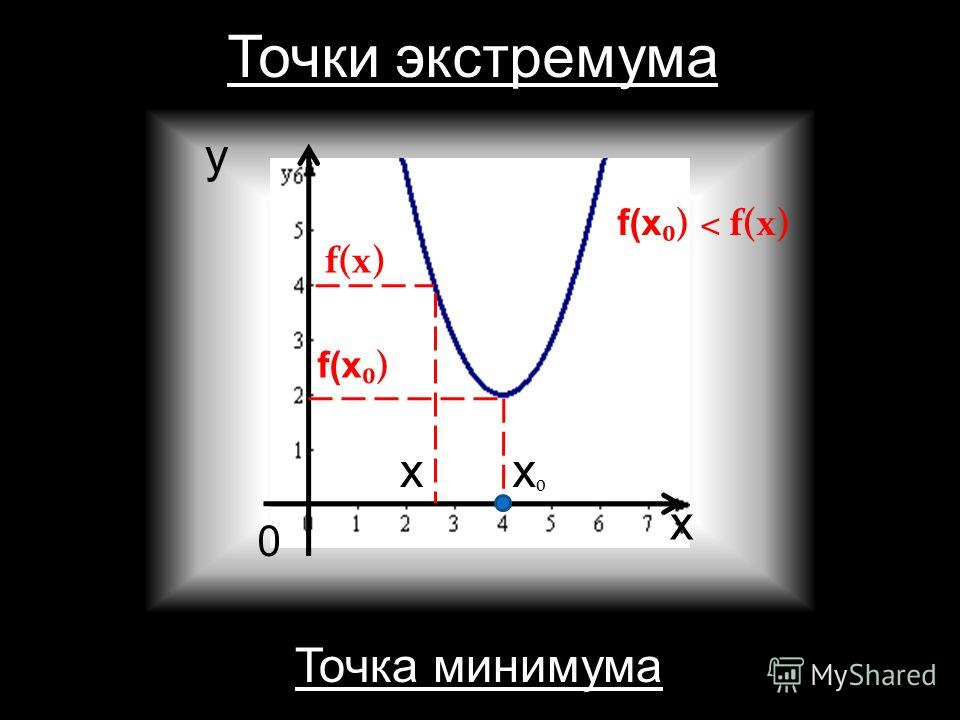 Точки экстремума х x x y 0 f(x )> f(x) Точка максимума f(x )