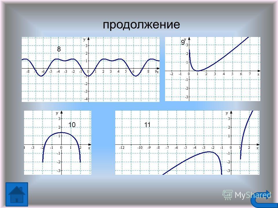 2 sin X X 2cos x 42 x xX¯xxX¯x -2cosx 20x¯-2 sinx 1 3 19 14 9 20 15 1010 5421 18 13 87 12 1716 11 6 x 7x -3-3 -4x¯-4x¯ 0 -3x Вариант ответов Рабочий слайд. «Составь пару»
