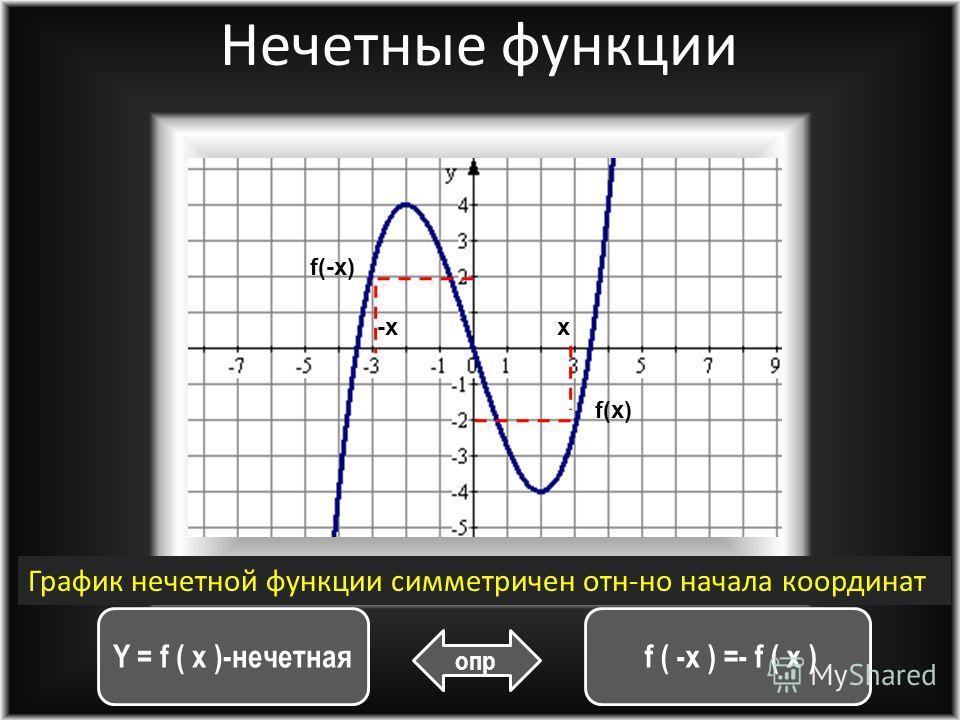 f (-x ) = f ( x ) Y= f(x) - четная опр f(-x)f(x) x-x Четные функции График четной функции симметричен относительно оси OY