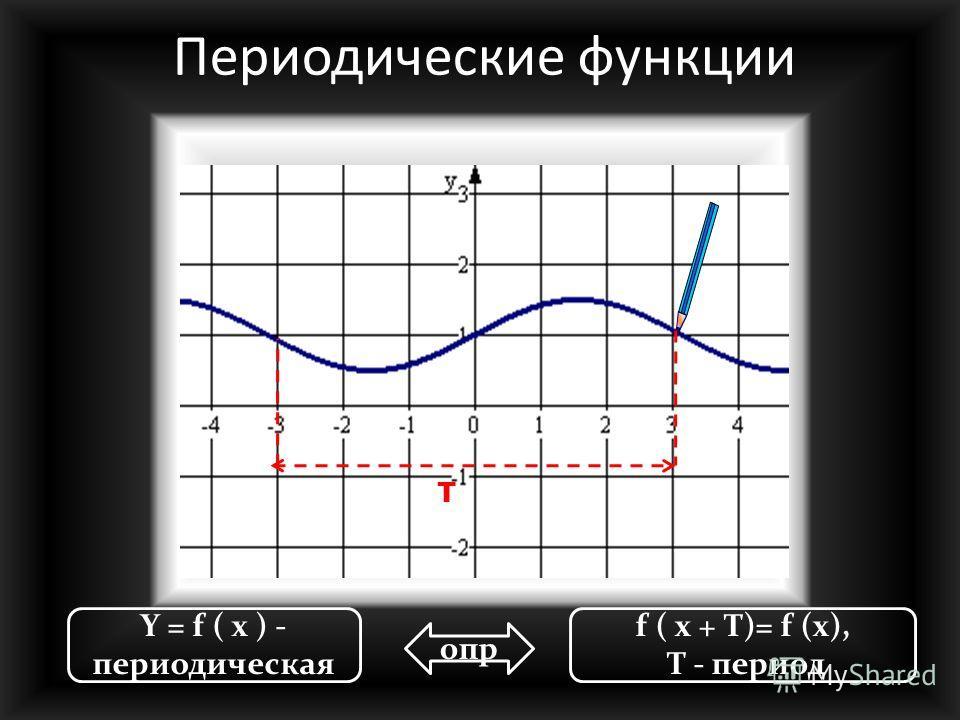 Y = f ( x )-нечетная f ( -x ) =- f ( x ) опр f(-x) f(x) x-x Нечетные функции График нечетной функции симметричен отн-но начала координат