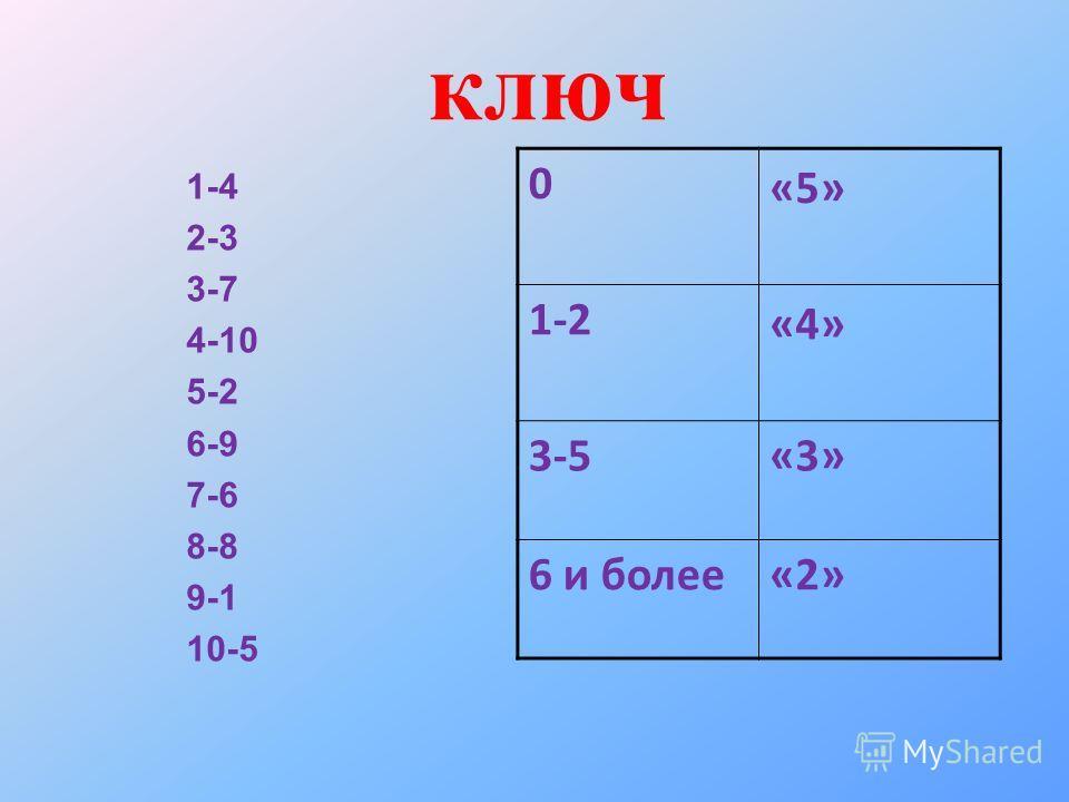 ключ 1-4 2-3 3-7 4-10 5-2 6-9 7-6 8-8 9-1 10-5 0 «5» 1-2 «4» 3-5«3» 6 и более«2»