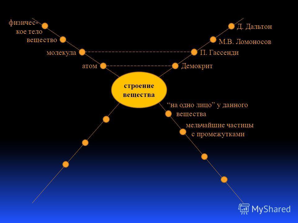 строение вещества Демокрит П. Гассенди М.В. Ломоносов Д. Дальтон физичес- кое тело вещество молекула атом на одно лицо у данного вещества мельчайшие частицы с промежутками