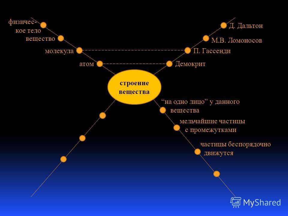 строение вещества Демокрит П. Гассенди М.В. Ломоносов Д. Дальтон физичес- кое тело вещество молекула атом на одно лицо у данного вещества мельчайшие частицы с промежутками частицы беспорядочно движутся