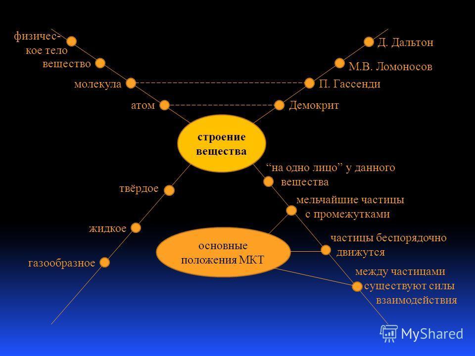 строение вещества Демокрит П. Гассенди М.В. Ломоносов Д. Дальтон физичес- кое тело вещество молекула атом на одно лицо у данного вещества мельчайшие частицы с промежутками частицы беспорядочно движутся между частицами существуют силы взаимодействия т