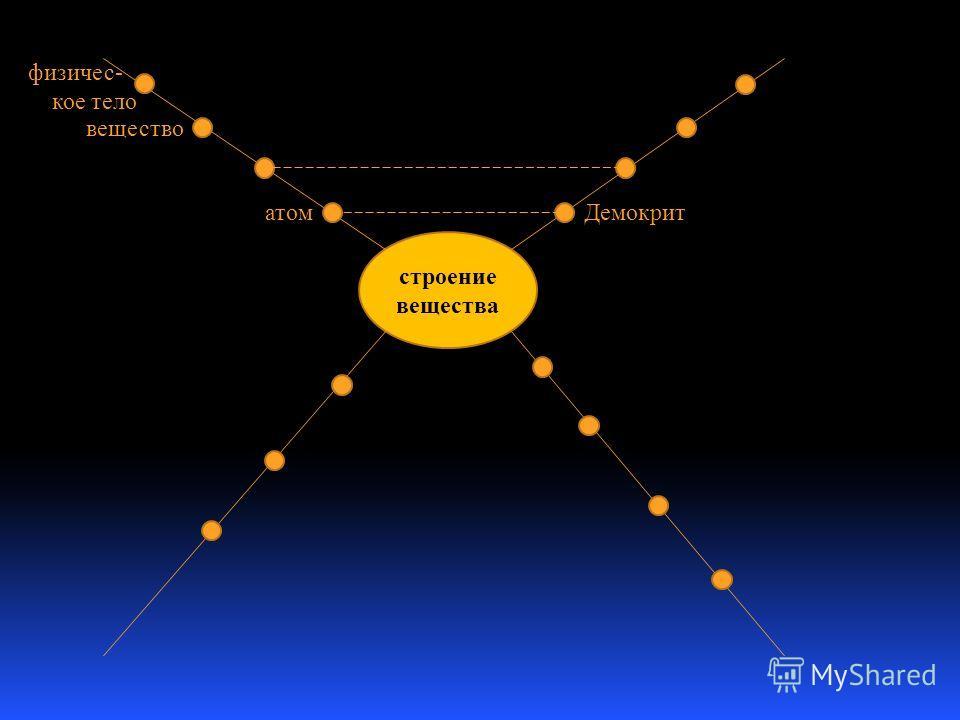 строение вещества Демокрит физичес- кое тело вещество атом