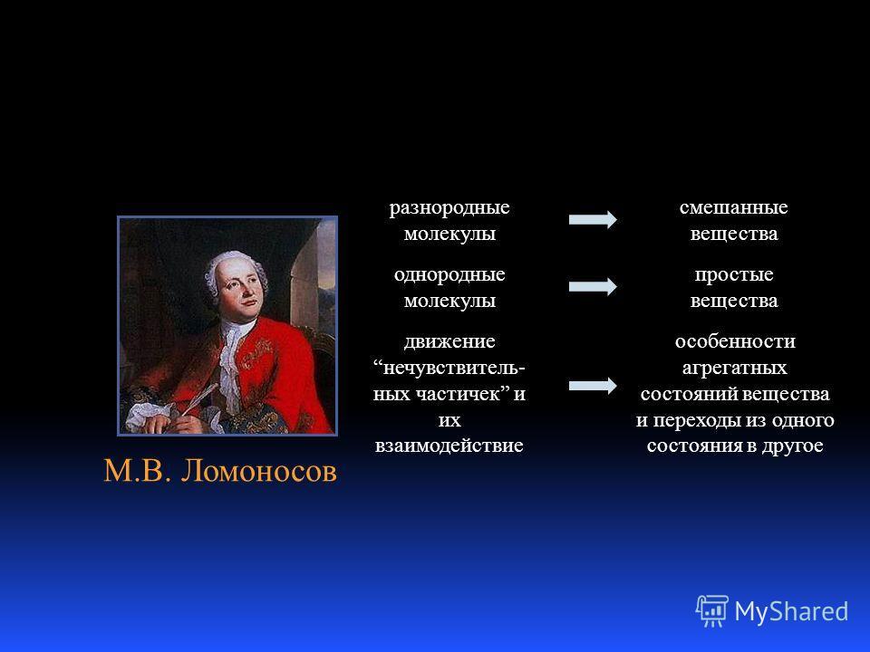 М.В. Ломоносов движениенечувствитель- ных частичек и их взаимодействие разнородные молекулы смешанные вещества однородные молекулы простые вещества особенности агрегатных состояний вещества и переходы из одного состояния в другое