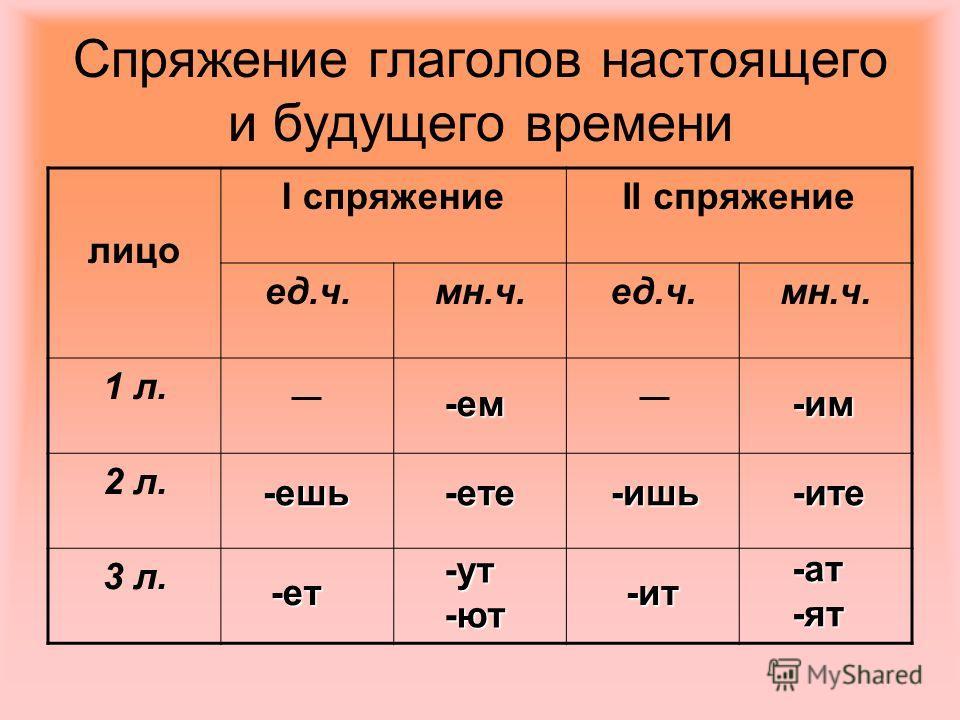 Спряжение глаголов настоящего и будущего времени лицо I спряжениеII спряжение ед.ч.мн.ч.ед.ч.мн.ч. 1 л. 2 л. 3 л. -ем -ешь-ете -ет -ут -ют -им -ишь-ите -ит -ат -ят