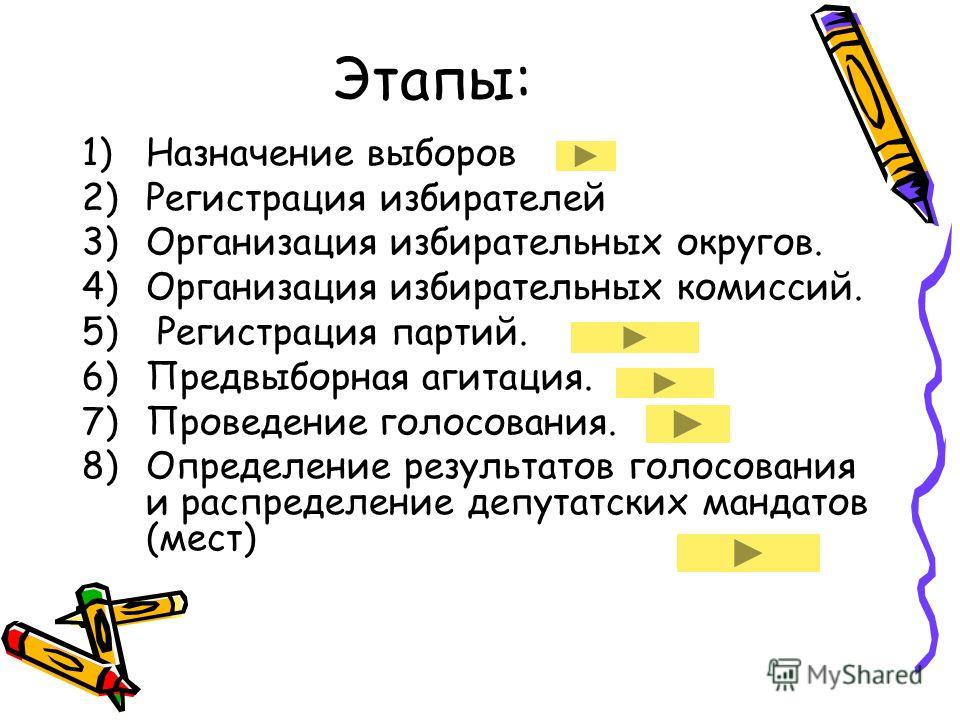Этапы: 1)Назначение выборов 2)Регистрация избирателей 3)Организация избирательных округов. 4)Организация избирательных комиссий. 5) Регистрация партий. 6)Предвыборная агитация. 7)Проведение голосования. 8)Определение результатов голосования и распред