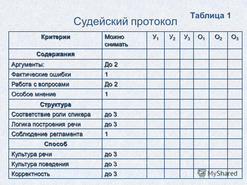 Критерии Можно снимать У1У1У1У1 У2У2У2У2 У3У3У3У3 О1О1О1О1 О2О2О2О2 О3О3О3О3 Содержания Аргументы: До 2 Фактические ошибки 1 Работа с вопросами До 2 Особое мнение 1 Структура Соответствие роли спикера до 3 Логика построения речи до 3 Соблюдение регла