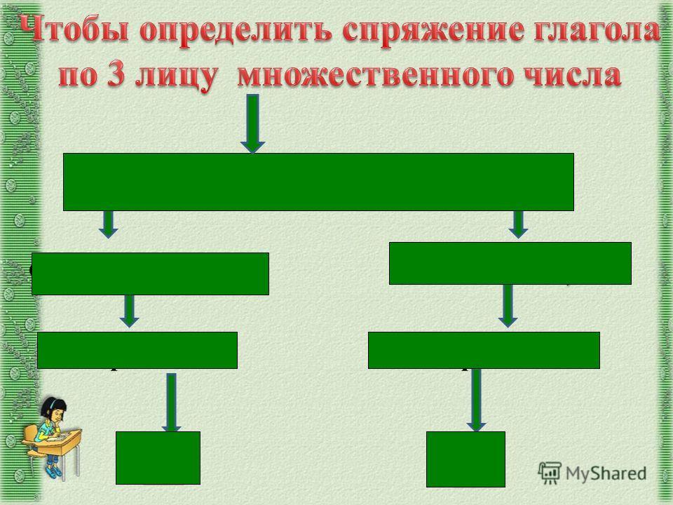 поставьте глагол в 3 лицо множественного числа: окончание –ут, -ют окончание –ат, -ят IспряжениеIIспряжение