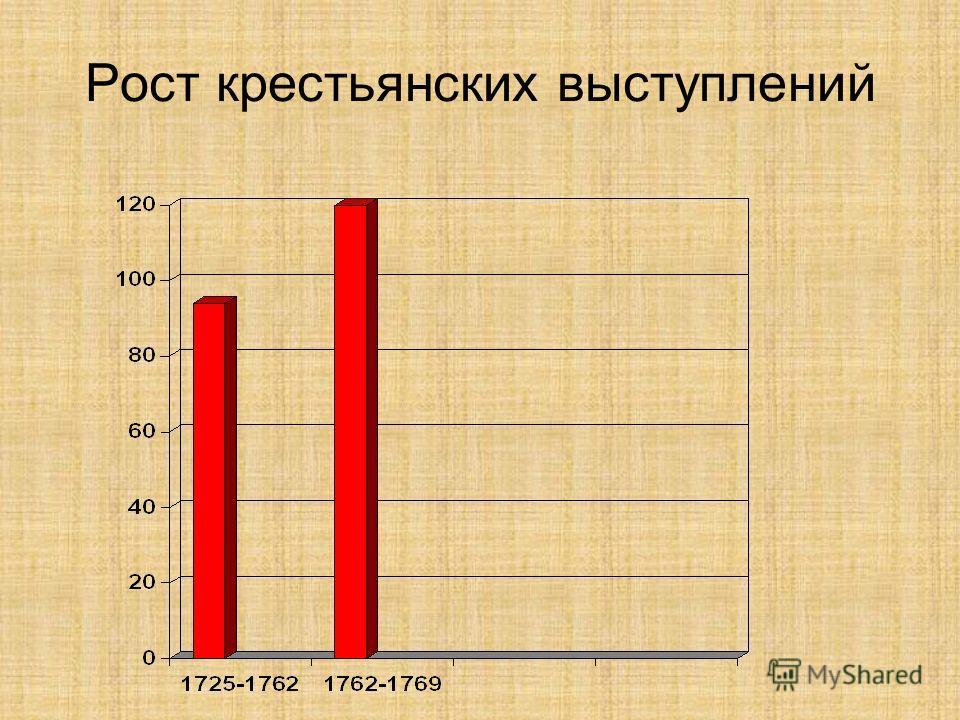 Рост крестьянских выступлений